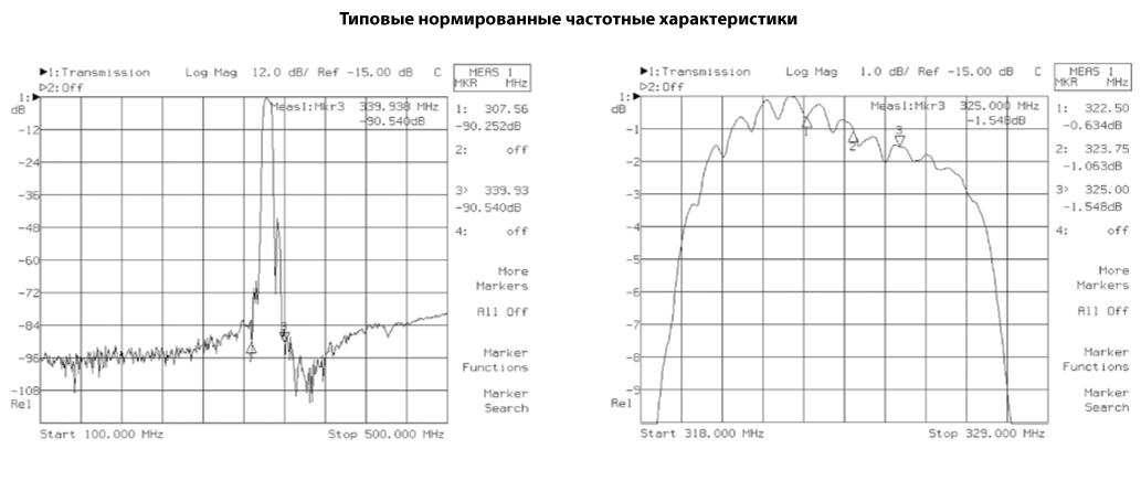 Микросборка 04ХА042