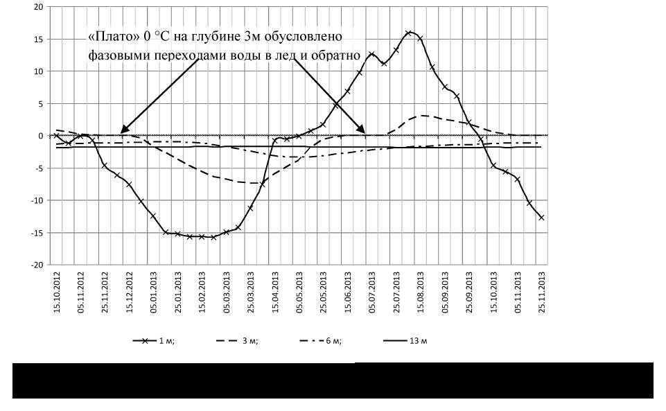 О внедрении автоматизированного термометрического мониторинга земельного полотна на вечной мерзлоте