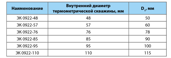 Элемент крепления термокосы ЭК 0922