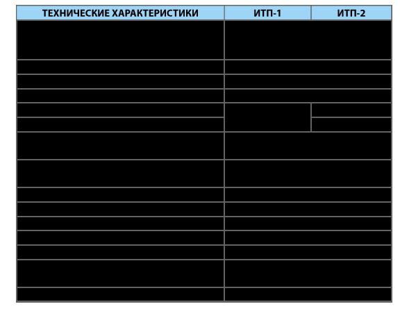 Измерители температуры портативные ИТП
