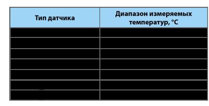 Измерители температуры портативные цифровые ИТПЦ