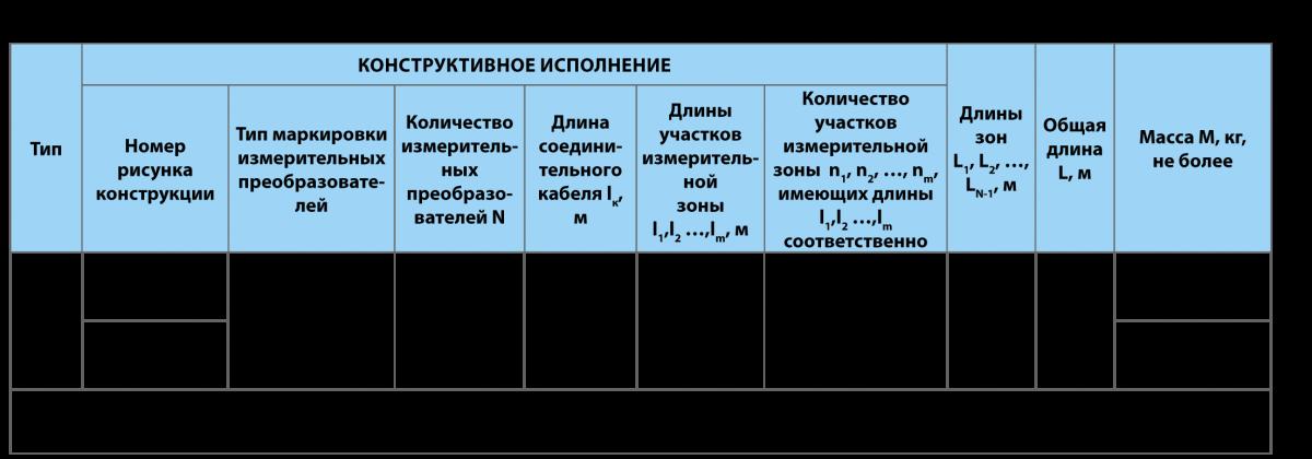 Термокоса - Датчики температуры многозонные цифровые МЦДТ 0922 во взрывозащищённом исполнении