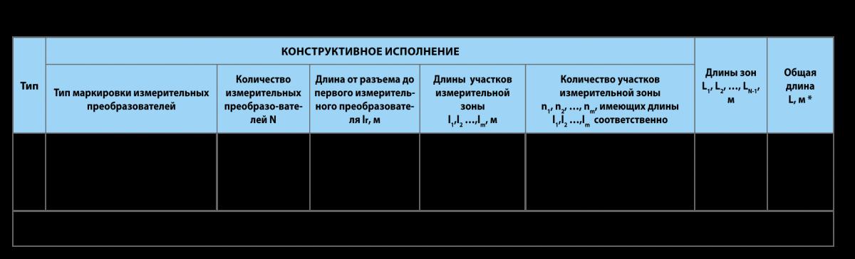 Датчики температуры многозонные цифровые МЦДТ 1301