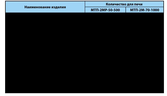 Малоинерционная трубчатая печь МТП-2МР