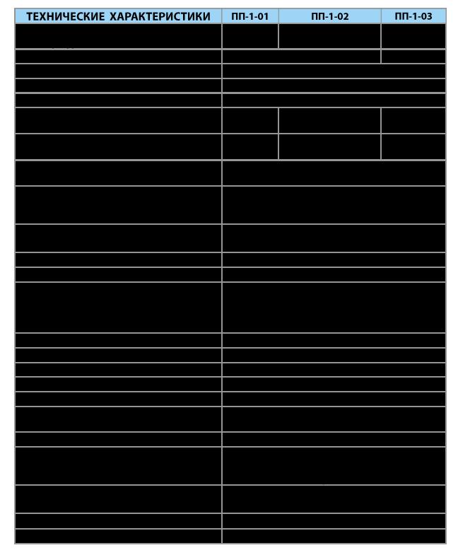 Пирометры портативные серии ПП-1