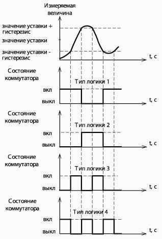 Регуляторы температуры. Вводная часть