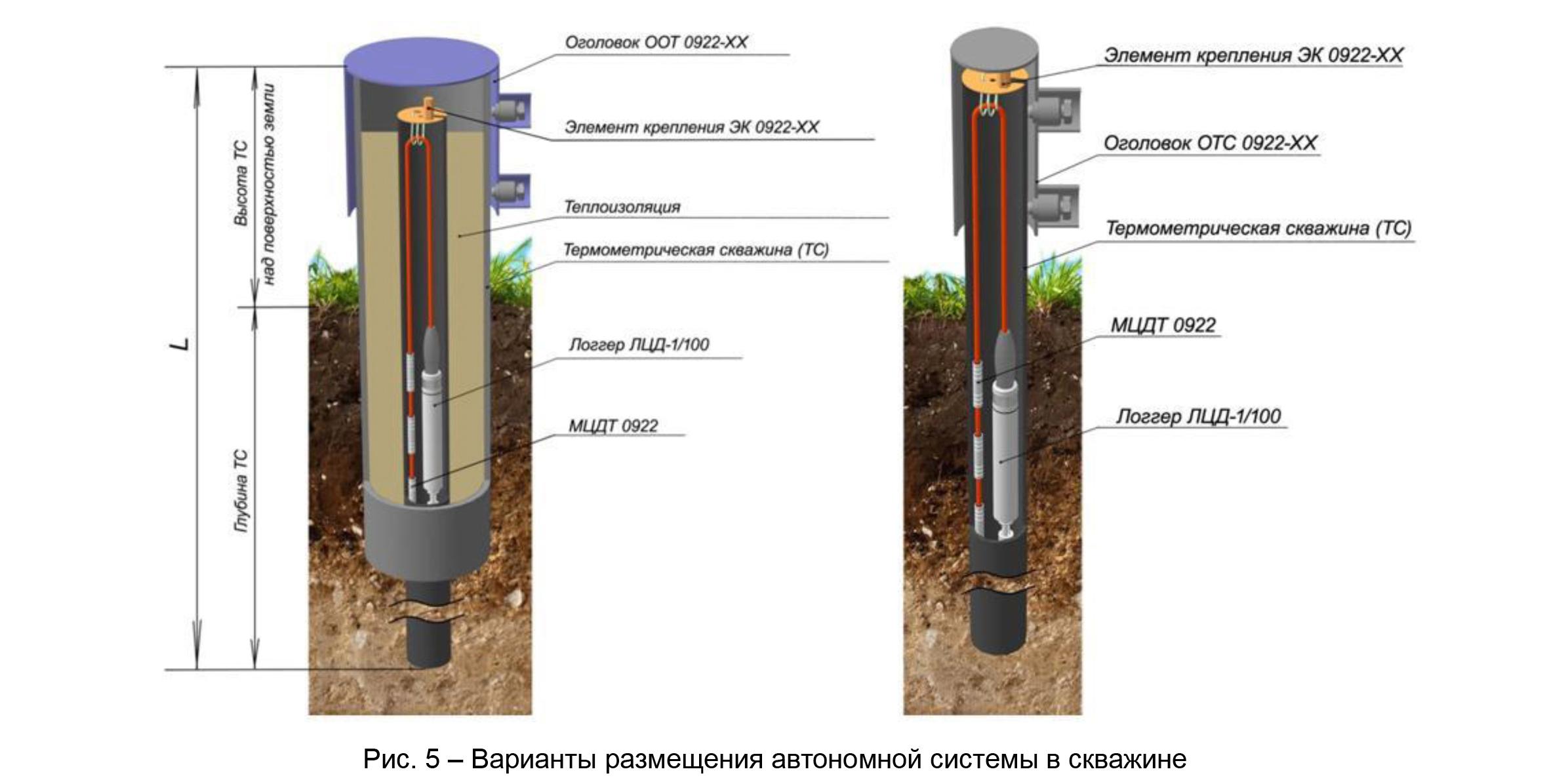 Опыт эксплуатации и перспективы развития систем мониторинга температуры вечномерзлых грунтов