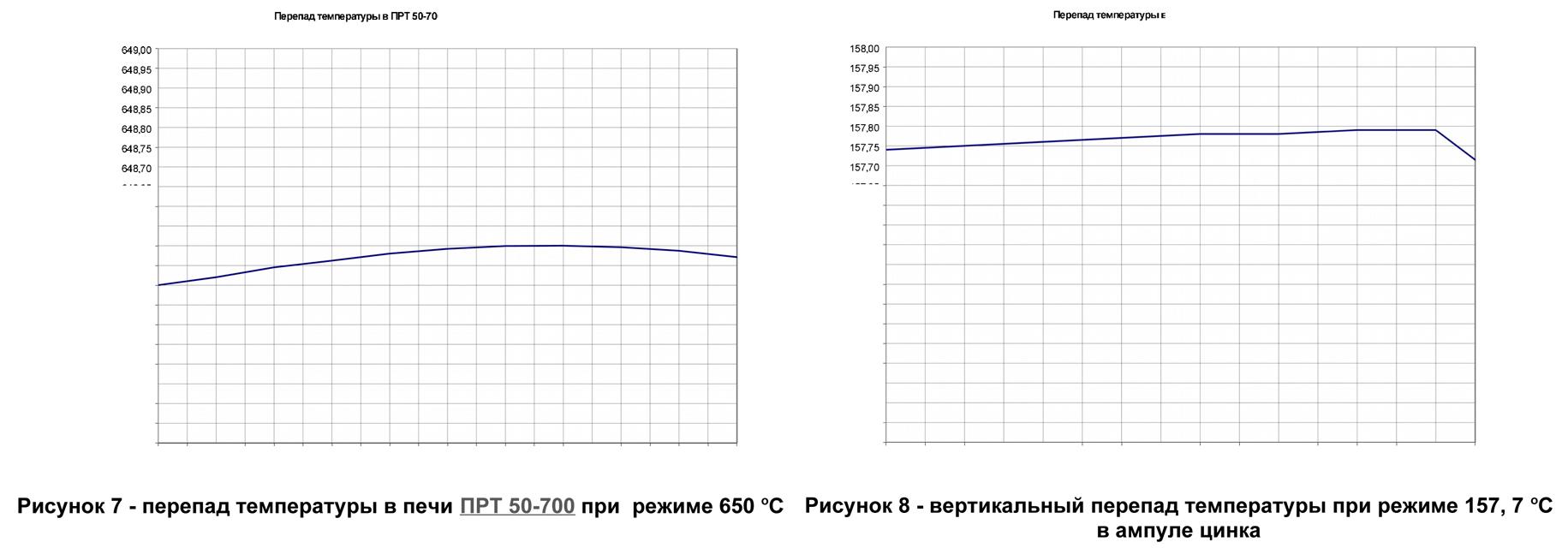 Печи реперных точек МТШ-90