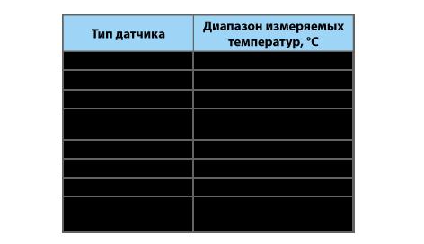 4-х канальные регуляторы температуры РТМ-4К