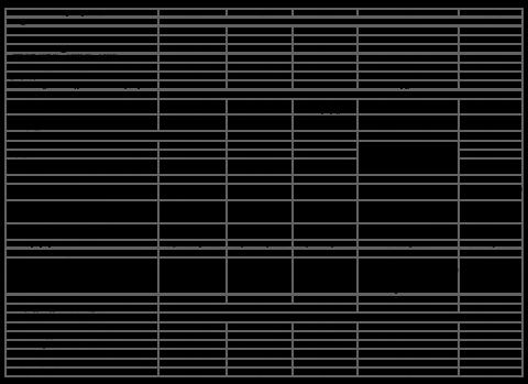 Сравнительные характеристики регуляторов температуры