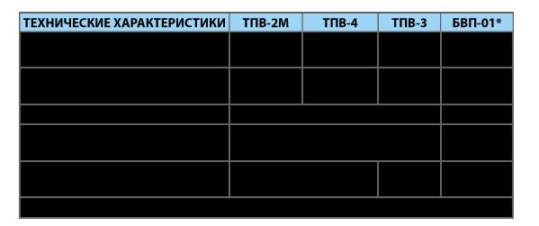 Устройства ТПВ-2М, ТПВ-3, ТПВ-4, БВП-01