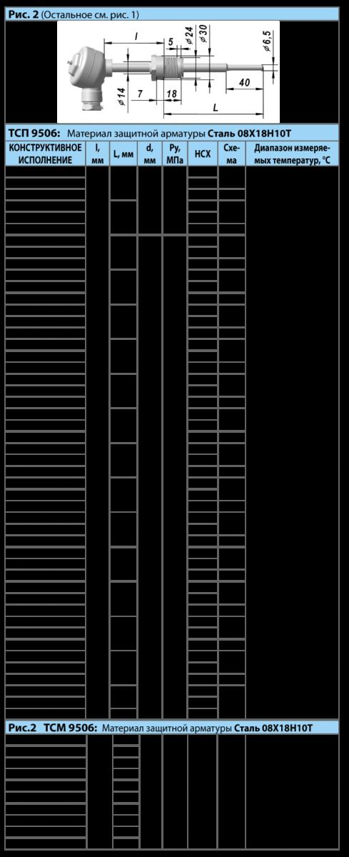 Термопреобразователи сопротивления платиновые ТСП 9506 и медные ТСМ 9506
