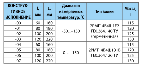 Термопреобразователи сопротивления медные ТСМ 9620