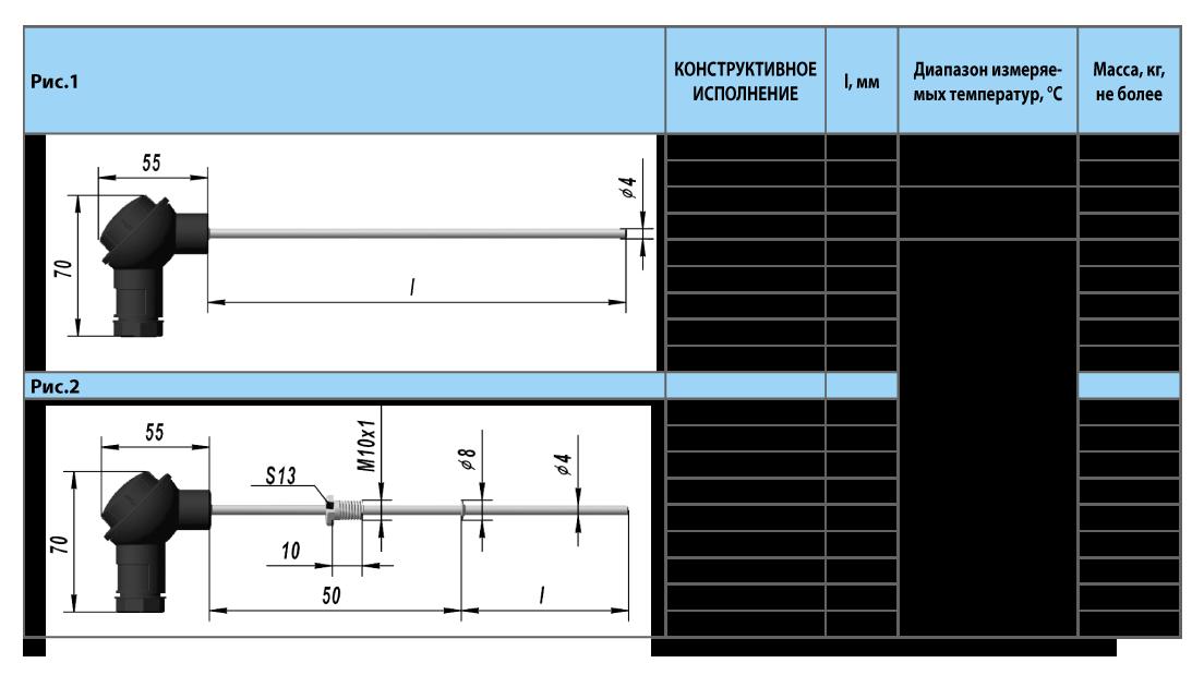 Термопреобразователь сопротивления платиновые ТСП 0304